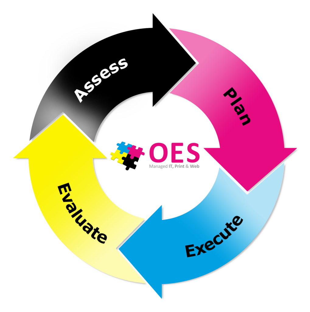 SEO Services Cycle Assess Plan Execute Evaluate